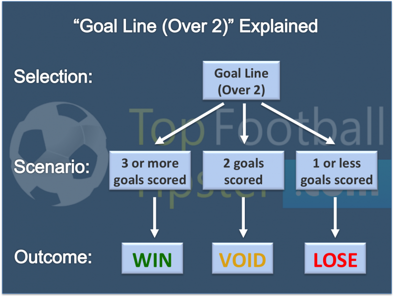 Infographic explaining the possible scenarios and outcomes of a