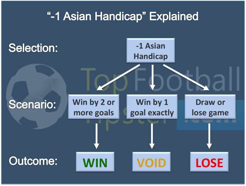 Infographic explaining the possible scenarios of a -1 asian handicap selection